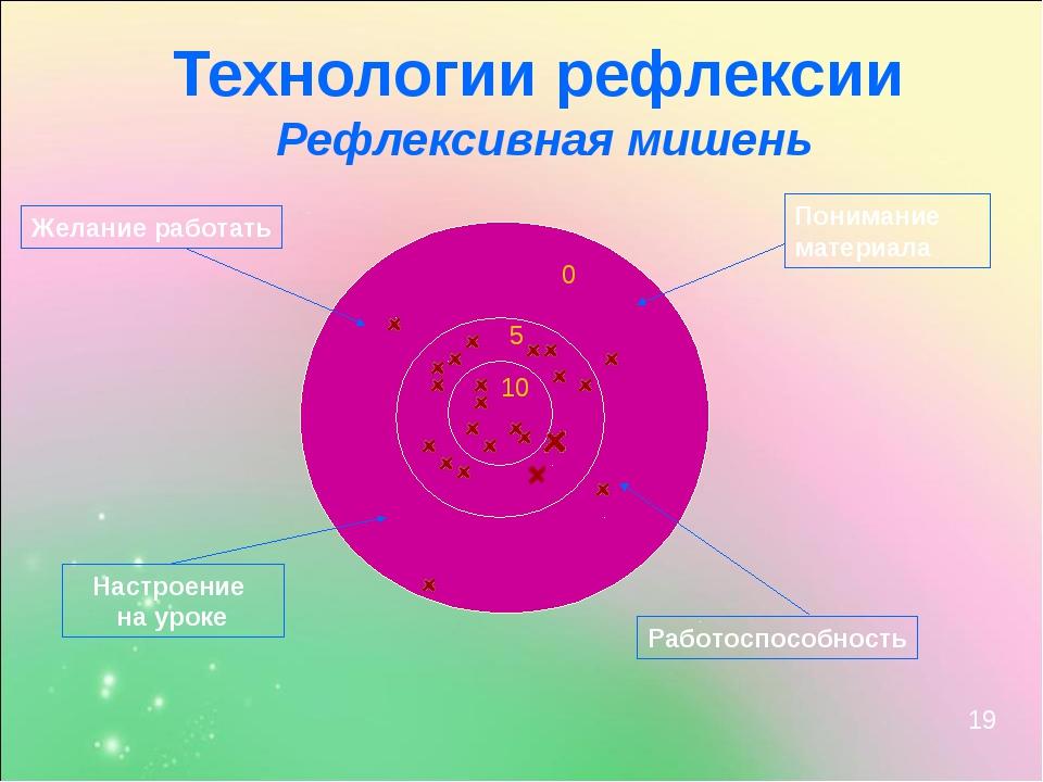 Технологии рефлексии Рефлексивная мишень Желание работать Понимание материала...