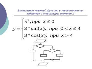 Вычисление значений функции в зависимости от заданного с клавиатуры значения Х