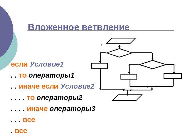 Вложенное ветвление если Условие1 . . то операторы1 . . иначе если Условие2 ....