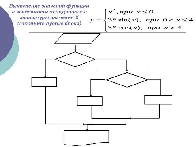 Вычисление значений функции в зависимости от заданного с клавиатуры значения...