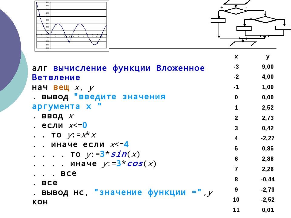 """алг вычисление функции Вложенное Ветвление нач вещ x, y . вывод """"введите знач..."""