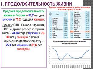 1. ПРОДОЛЖИТЕЛЬНОСТЬ ЖИЗНИ Средняя продолжительность жизни в России – 57,7 ле