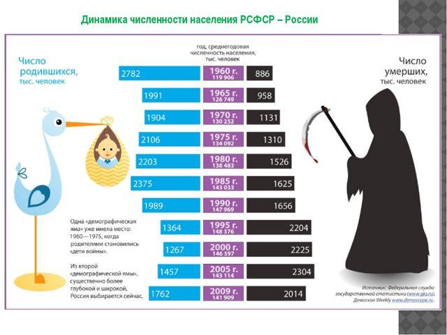 Динамика численности населения РСФСР – России