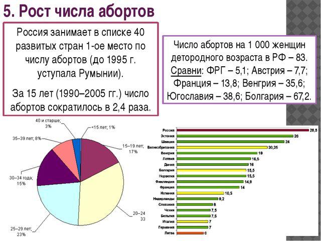 5. Рост числа абортов Россия занимает в списке 40 развитых стран 1-ое место п...