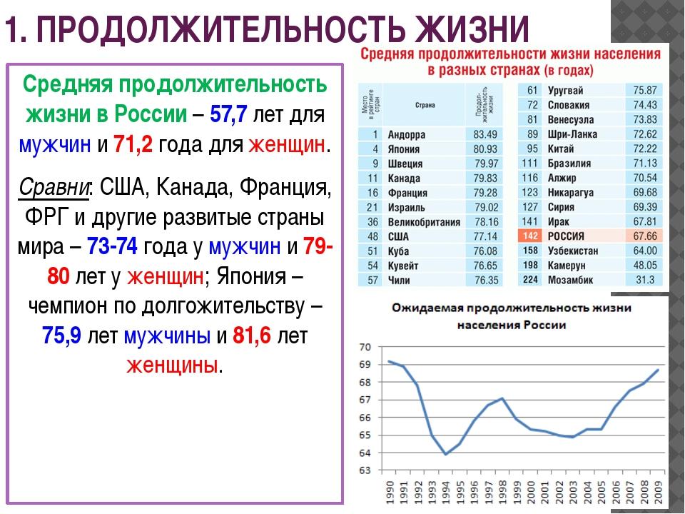1. ПРОДОЛЖИТЕЛЬНОСТЬ ЖИЗНИ Средняя продолжительность жизни в России – 57,7 ле...
