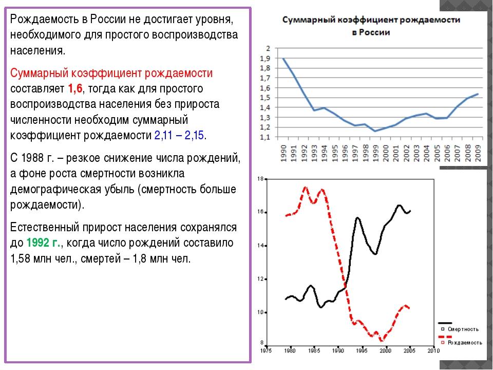 Рождаемость в России не достигает уровня, необходимого для простого воспроизв...