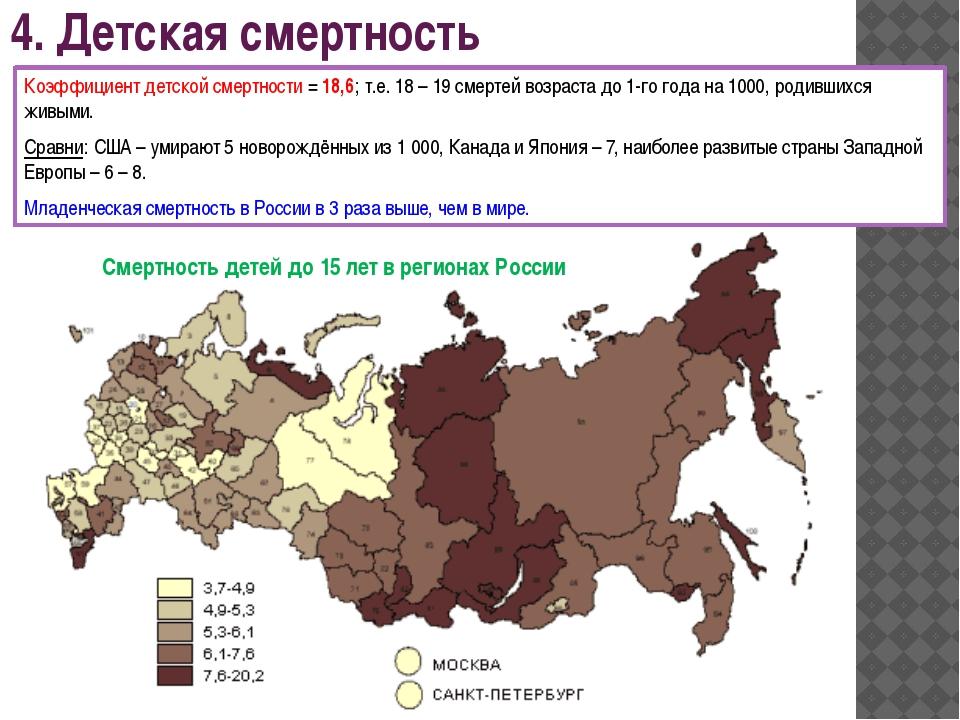 4. Детская смертность Коэффициент детской смертности = 18,6; т.е. 18 – 19 сме...