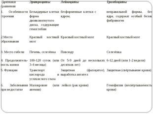 Признаки сравненияЭритроцитыЛейкоцитыТромбоциты 1. Особенности строенияБ