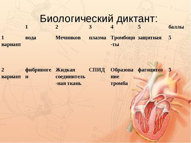 Биологический диктант: 12345баллы 1 вариантводаМечниковплазмаТромб...