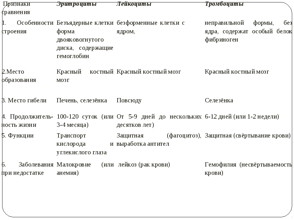 Признаки сравненияЭритроцитыЛейкоцитыТромбоциты 1. Особенности строенияБ...