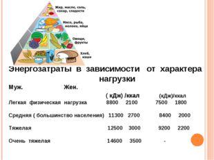 Энергозатраты в зависимости от характера нагрузки Муж. Жен. ( кДж) /ккал (кДж