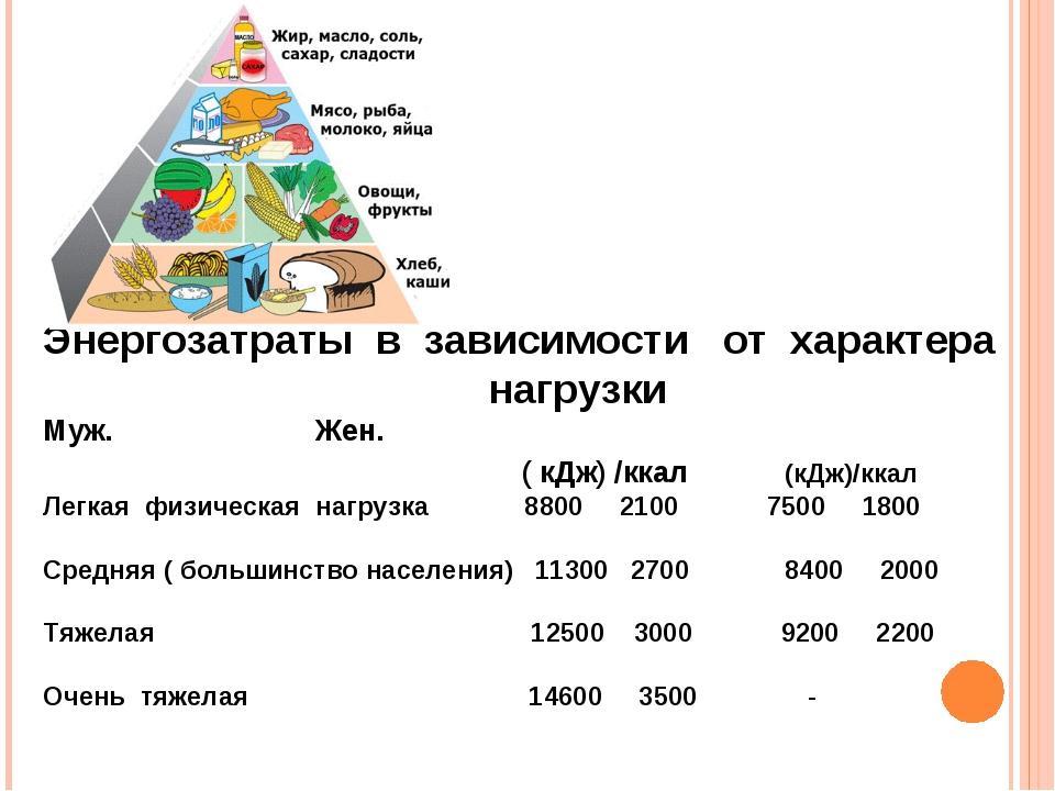Энергозатраты в зависимости от характера нагрузки Муж. Жен. ( кДж) /ккал (кДж...