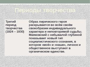 Периоды творчества Третий период творчества (1924 – 1930) Образ лирического г