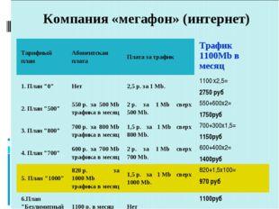 Компания «мегафон» (интернет) Тарифный план Абонентская плата Плата за траф