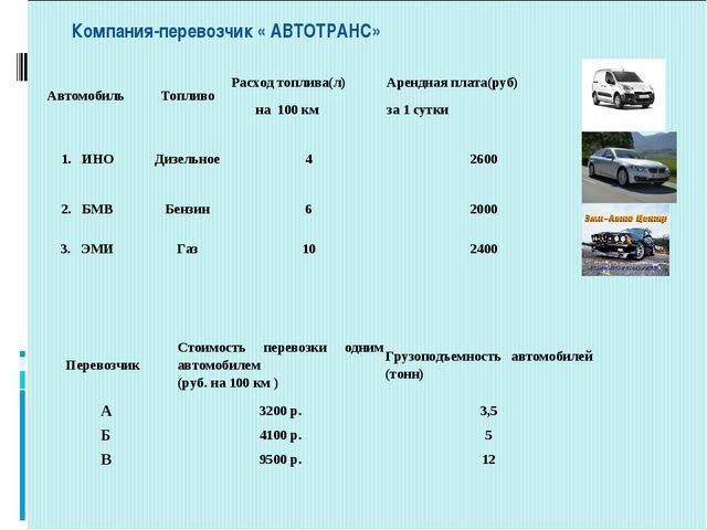 Компания-перевозчик « АВТОТРАНС» Перевозчик Стоимость перевозки одним автом...