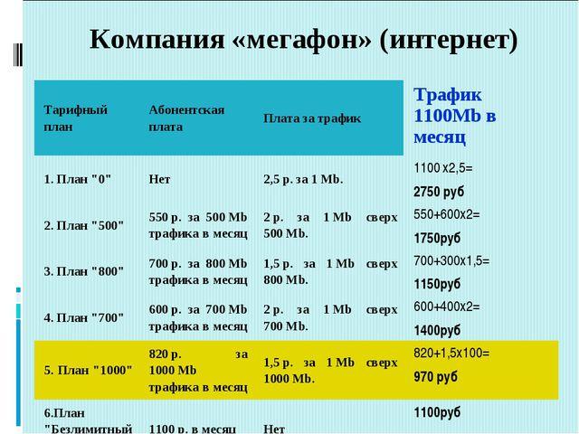 Компания «мегафон» (интернет) Тарифный план Абонентская плата Плата за траф...