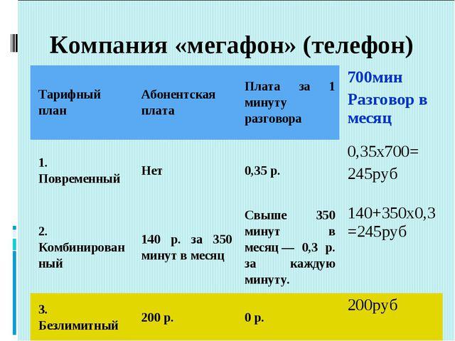 Компания «мегафон» (телефон)