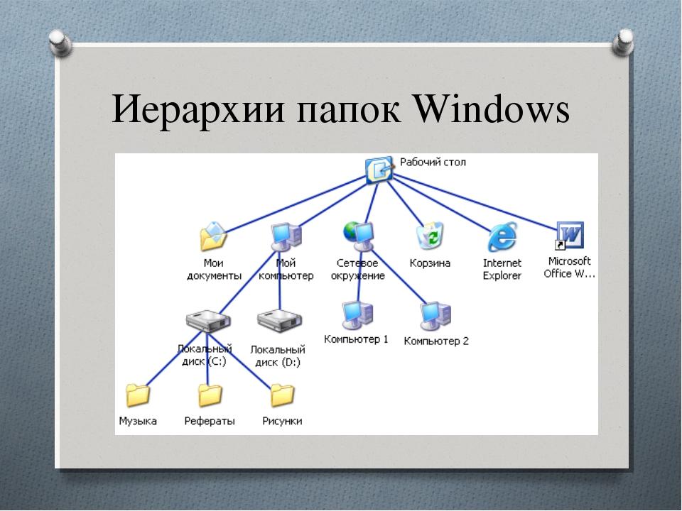 Иерархии папок Windows