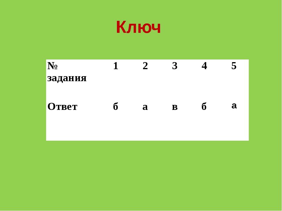 Ключ №задания 1 2 3 4 5 Ответ б а в б а