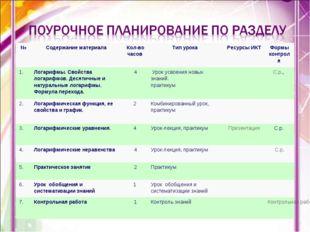 * №Содержание материала Кол-во часов Тип урока Ресурсы ИКТ Формы контрол