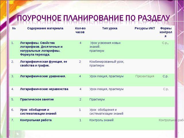 * №Содержание материала Кол-во часов Тип урока Ресурсы ИКТ Формы контрол...
