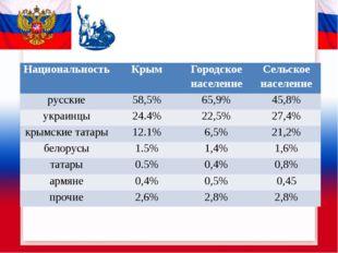 Национальность Крым Городское население Сельское население русские 58,5% 65,9