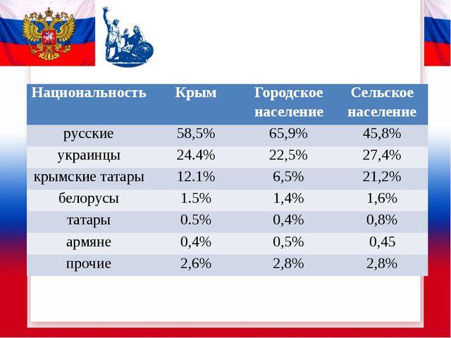 Национальность Крым Городское население Сельское население русские 58,5% 65,9...