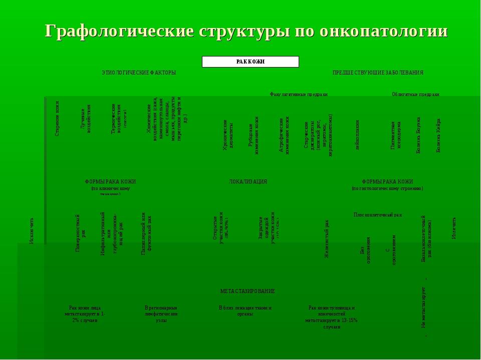 Графологические структуры по онкопатологии