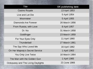 Title UK publishing date Casino Royale 13 April 1953 Liveand LetDie 5 April 1