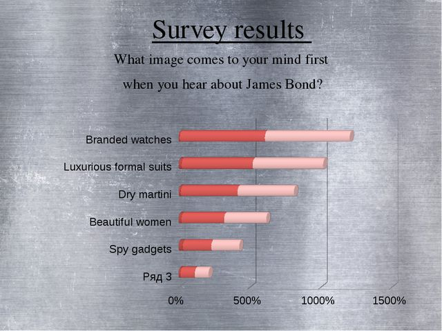 Survey results What image comes to your mind first when you hear about James...