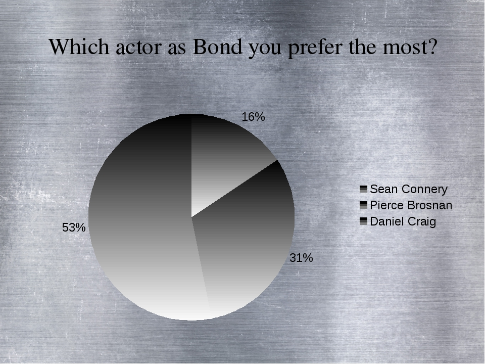 Which actor as Bond you prefer the most?