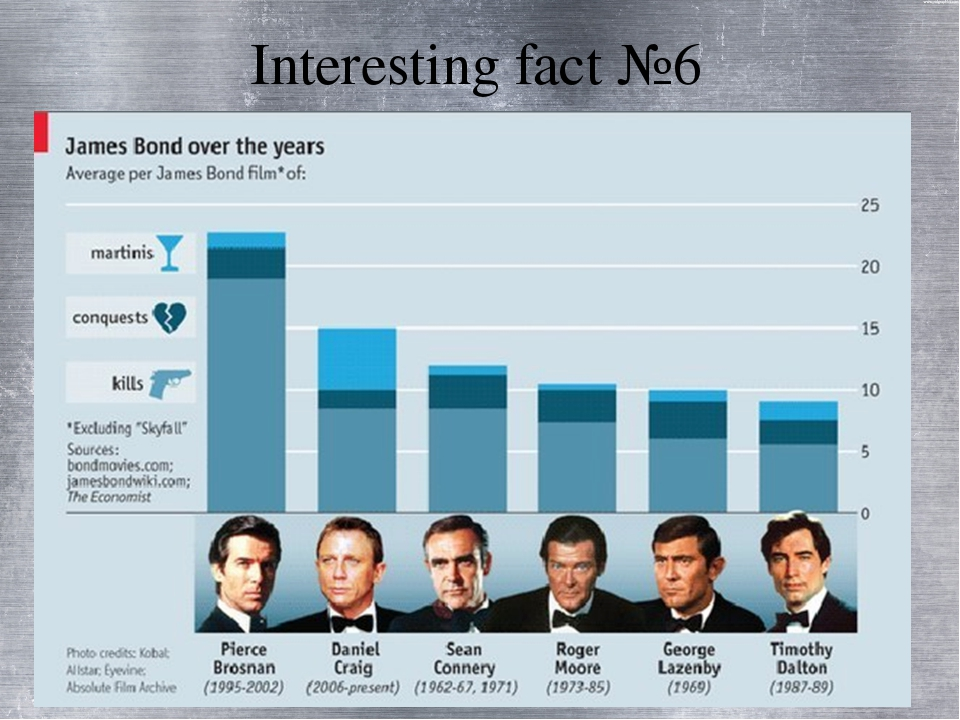 Interesting fact №6