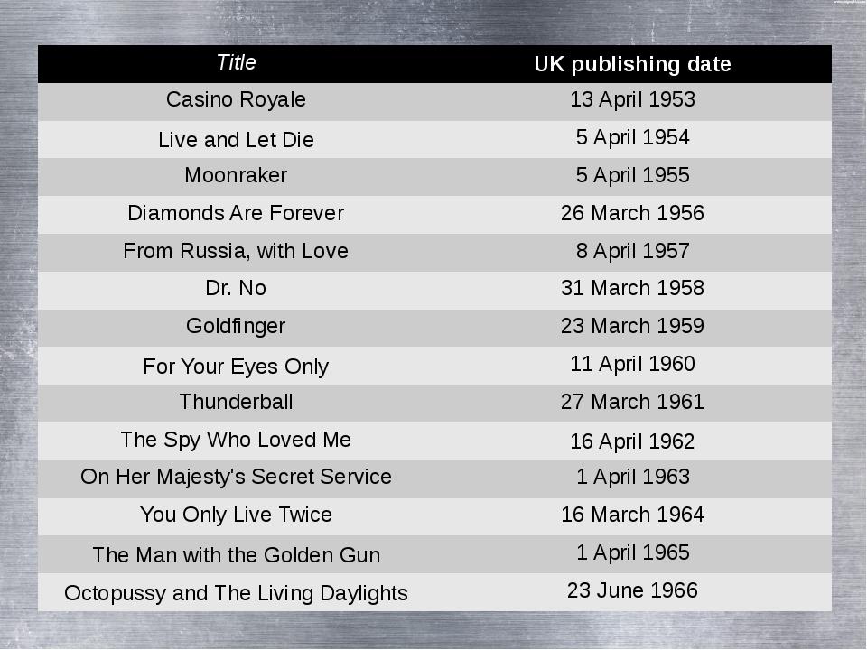 Title UK publishing date Casino Royale 13 April 1953 Liveand LetDie 5 April 1...