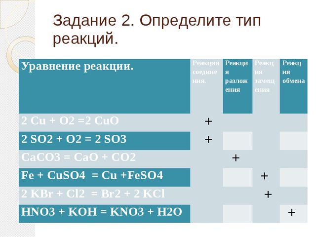 Задание 2. Определите тип реакций. Уравнение реакции. Реакция соединения. Реа...