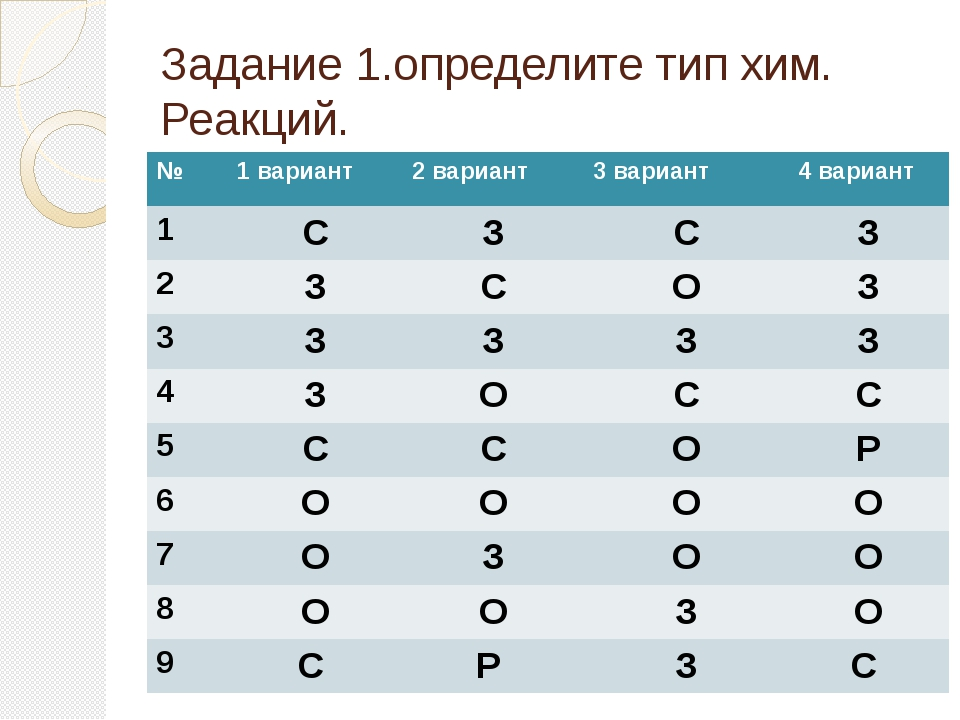 Задание 1.определите тип хим. Реакций. № 1 вариант 2 вариант 3 вариант 4 вари...