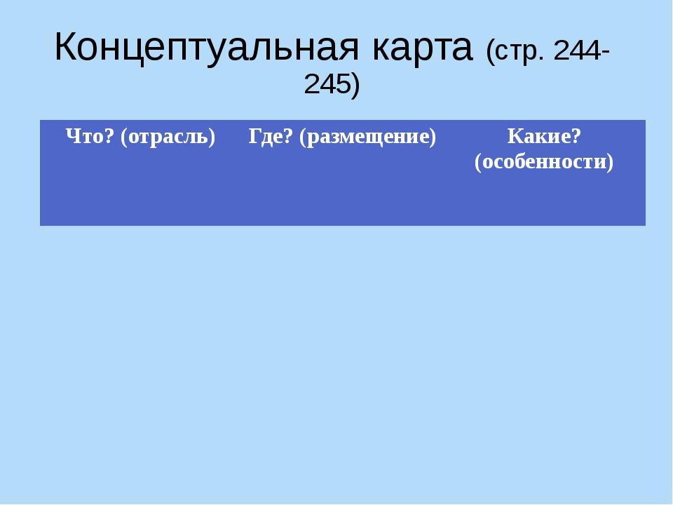 Концептуальная карта (стр. 244-245) Что? (отрасль) Где? (размещение) Какие? (...