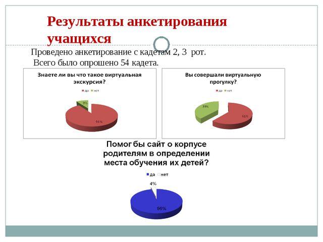 Результаты анкетирования учащихся Проведено анкетирование с кадетам 2, 3 рот....