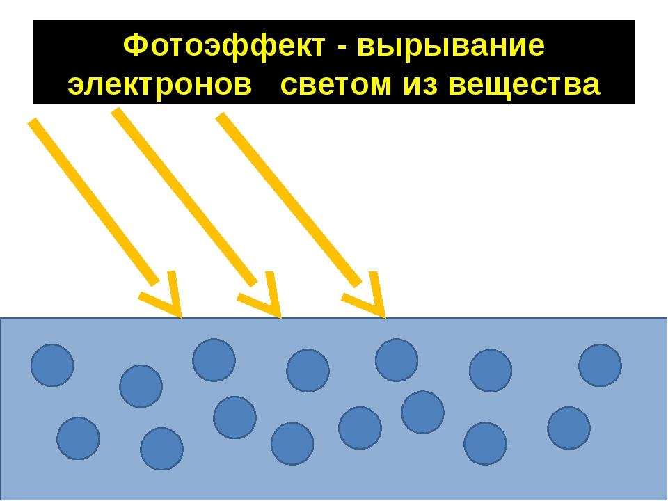 Фотоэффект - вырывание электронов светом из вещества
