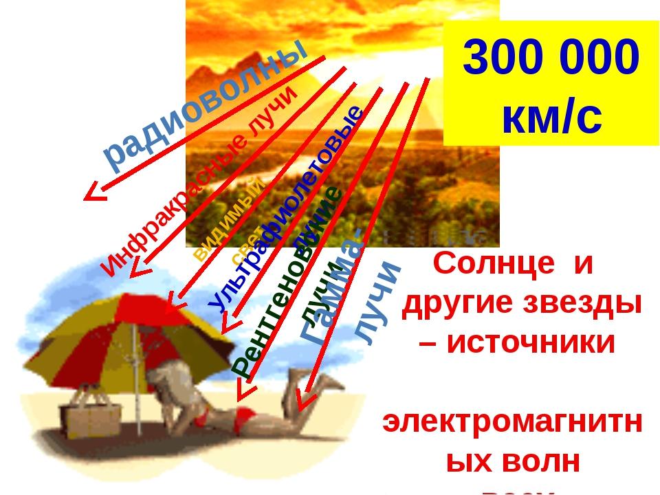 радиоволны Инфракрасные лучи видимый свет Ультрафиолетовые лучи Рентгеновски...