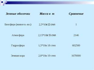 Земные оболочкиМасса в тСравнение Биосфера (живое в.-во.)2,5*10в 12 степ1
