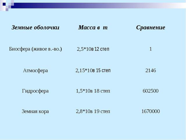 Земные оболочкиМасса в тСравнение Биосфера (живое в.-во.)2,5*10в 12 степ1...