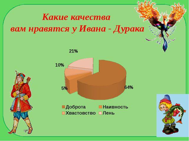Какие качества вам нравятся у Ивана - Дурака