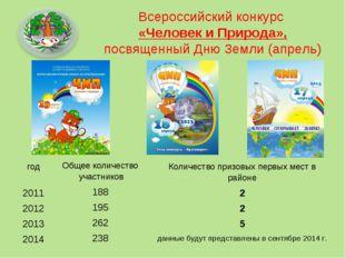 Всероссийский конкурс «Человек и Природа», посвященный Дню Земли (апрель) год