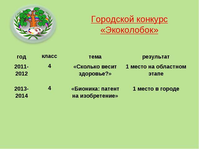 Городской конкурс «Экоколобок» годкласстемарезультат 2011-20124«Сколько...