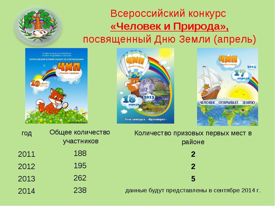 Всероссийский конкурс «Человек и Природа», посвященный Дню Земли (апрель) год...