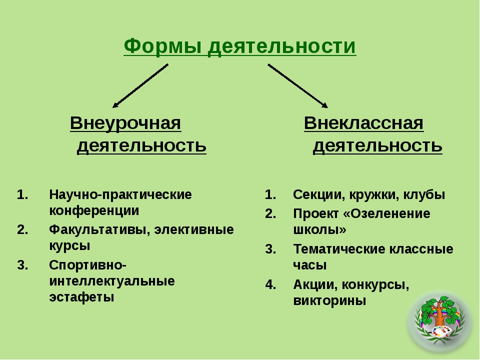 Формы деятельности Внеурочная деятельность Научно-практические конференции Фа...
