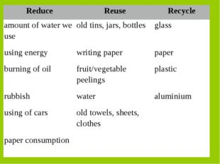 ReduceReuseRecycle amount of water we useold tins, jars, bottlesglass usi