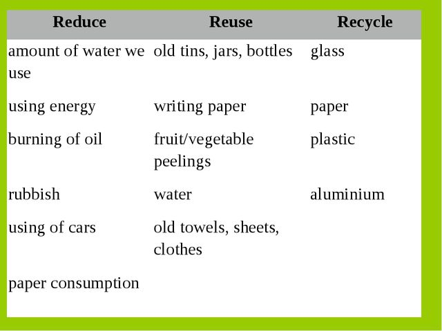 ReduceReuseRecycle amount of water we useold tins, jars, bottlesglass usi...
