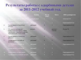 Результаты работы с одарёнными детьми за 2011-2012 учебный год. № Наименовани