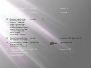 12. Республиканский смотр хоровых коллективов республ. 20 3 Баскаева Г.Б. 13.